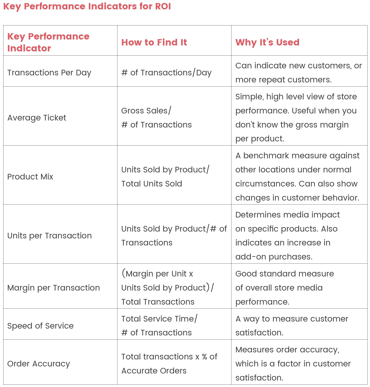 Digital Signage Benefits and ROI: Digital Signage ROI